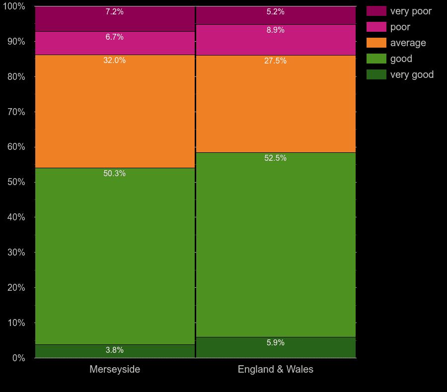 Merseyside homes by main heating control energy efficiency