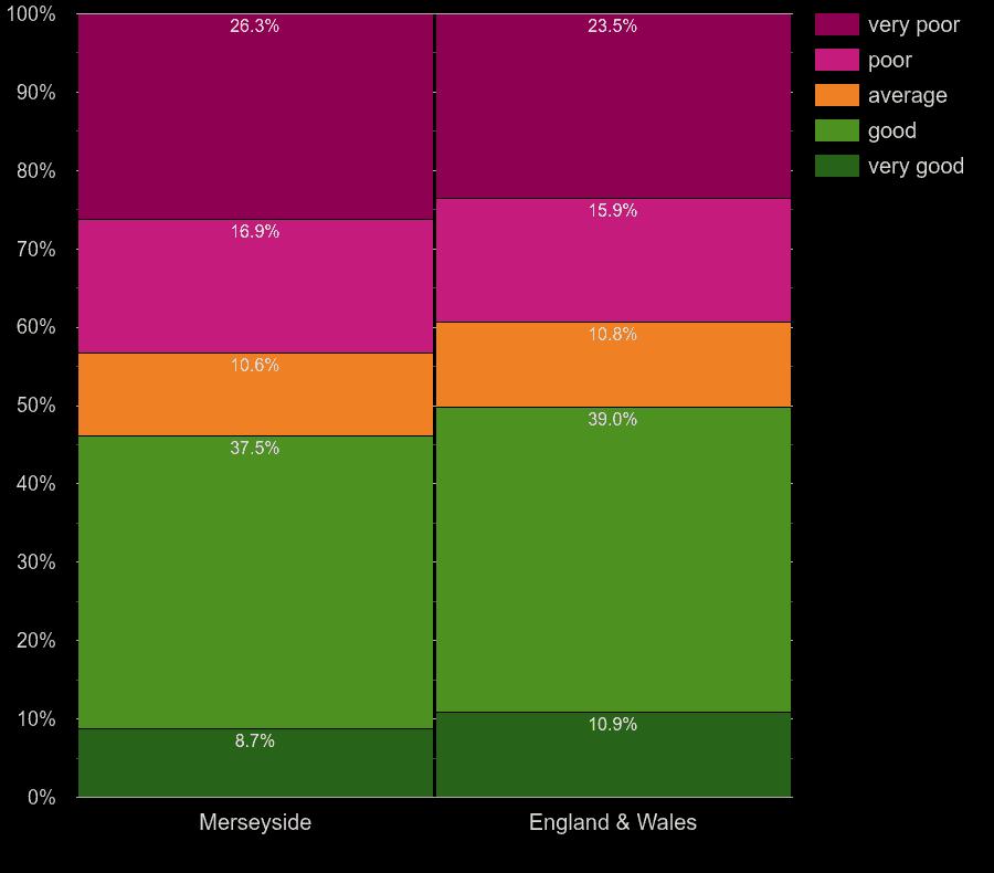 Merseyside homes by walls energy efficiency