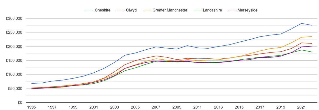 Merseyside house prices and nearby counties