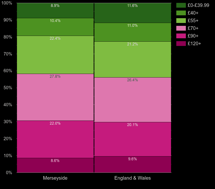 Merseyside houses by heating cost per square meters