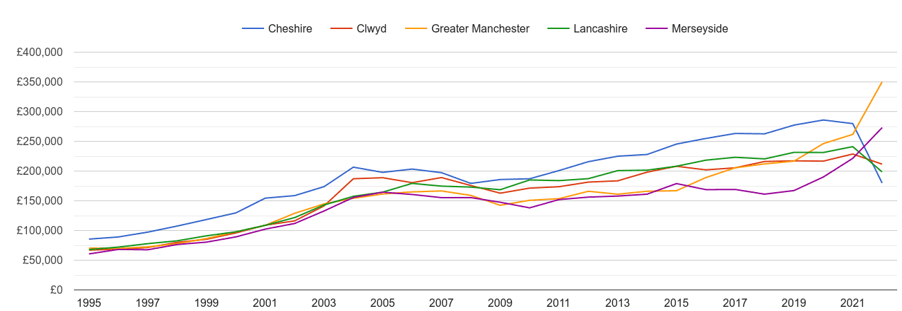 Merseyside new home prices and nearby counties