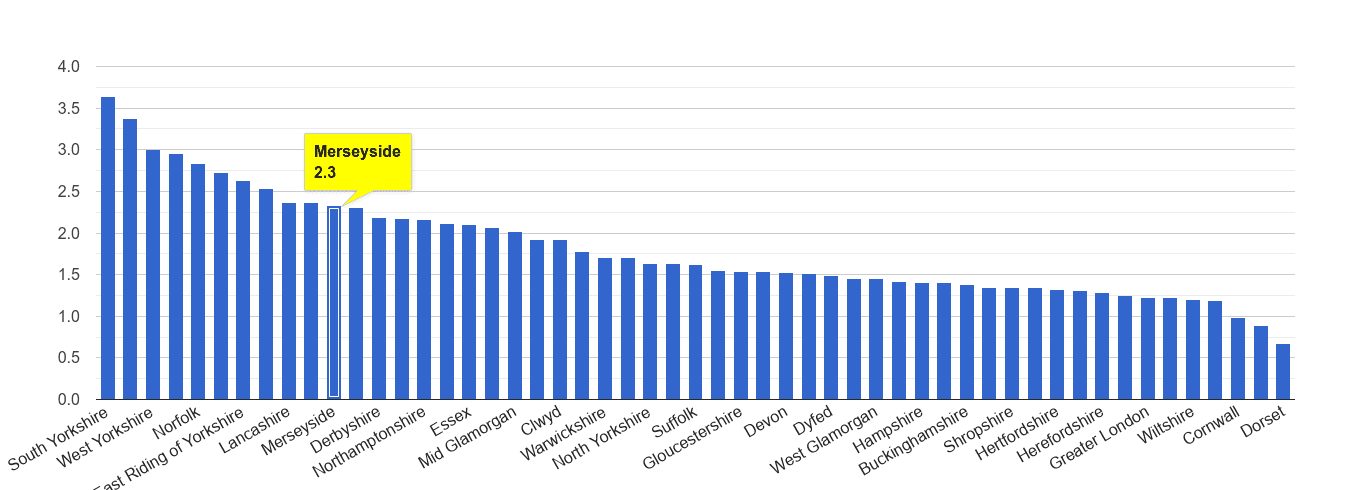 Merseyside other crime rate rank
