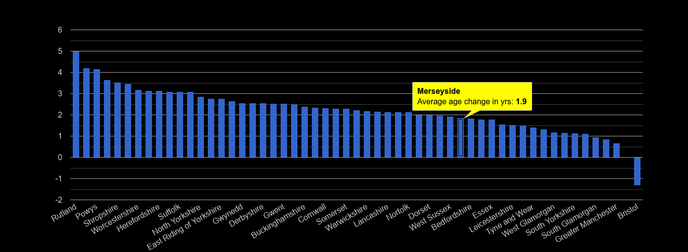 Merseyside population average age change rank by year