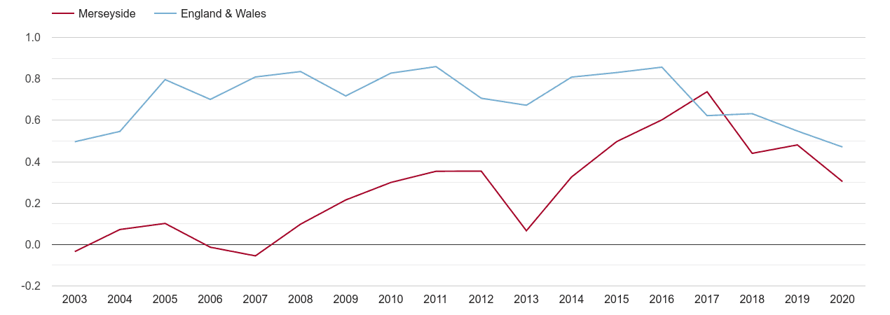 Merseyside population growth rate
