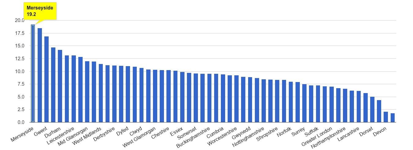 Merseyside public order crime rate rank