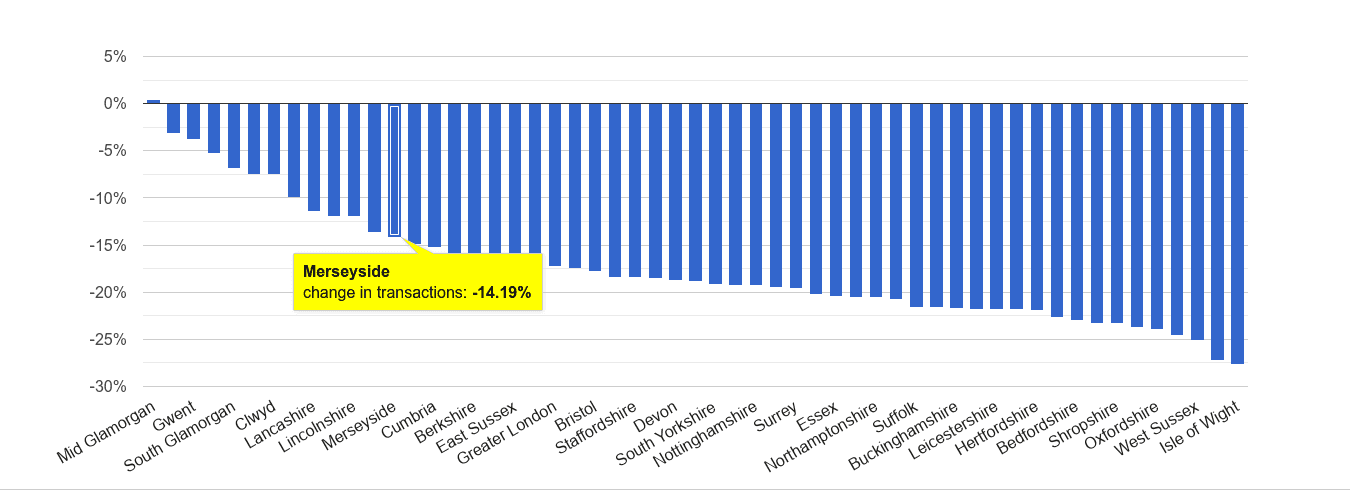 Merseyside sales volume change rank