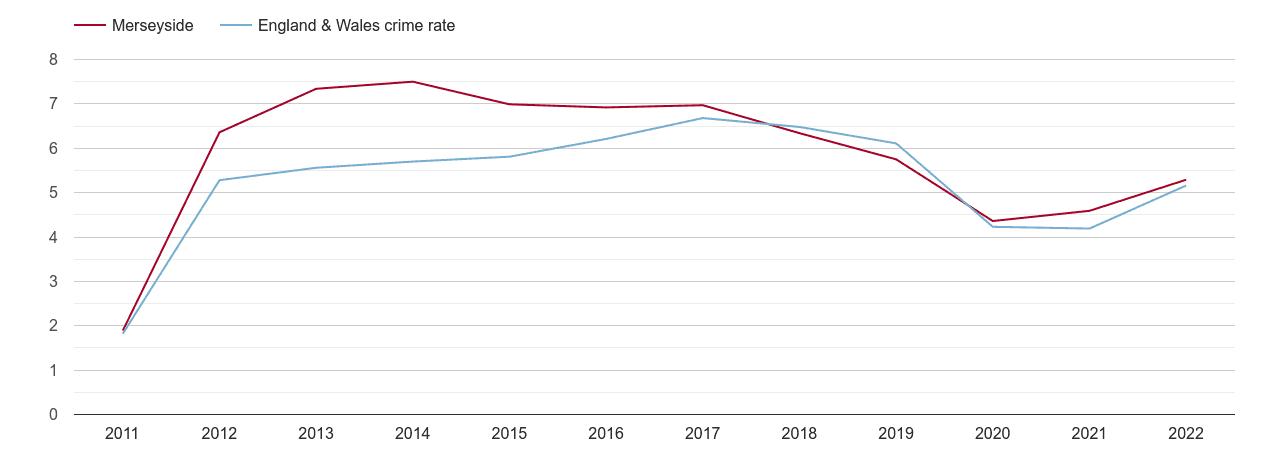 Merseyside shoplifting crime rate