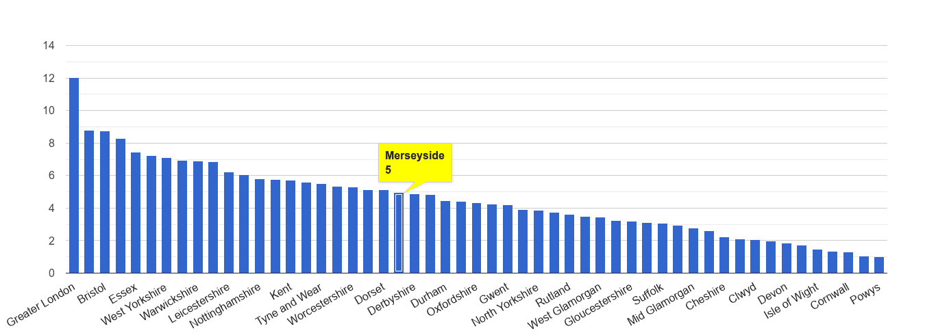 Merseyside vehicle crime rate rank