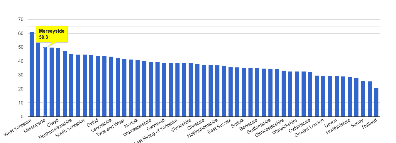 Merseyside violent crime rate rank