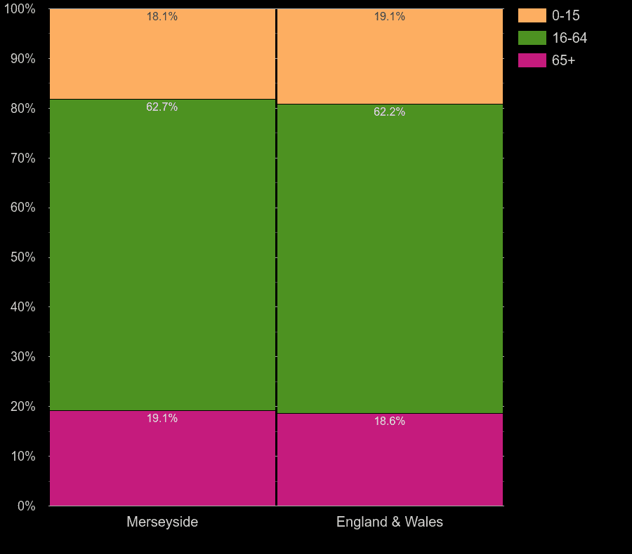 Merseyside working age population share
