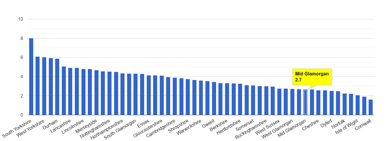 Mid Glamorgan burglary crime rate rank
