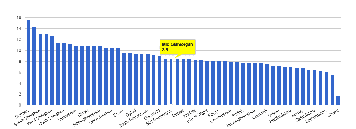 Mid Glamorgan criminal damage and arson crime rate rank
