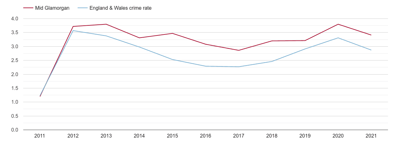 Mid Glamorgan drugs crime rate