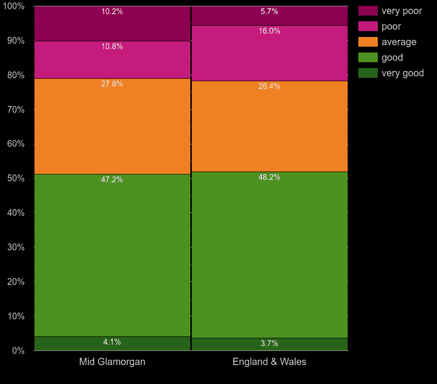 Mid Glamorgan flats by main heating control energy efficiency