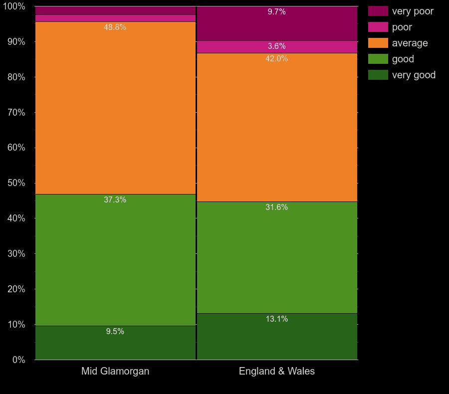 Mid Glamorgan flats by windows energy efficiency