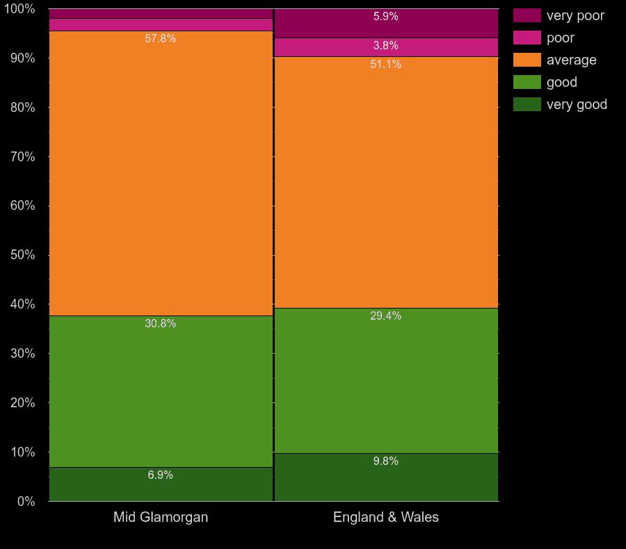 Mid Glamorgan homes by windows energy efficiency