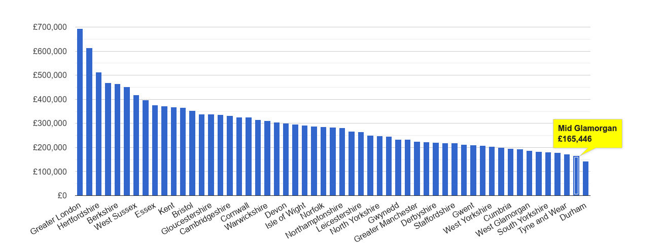 Mid Glamorgan house price rank