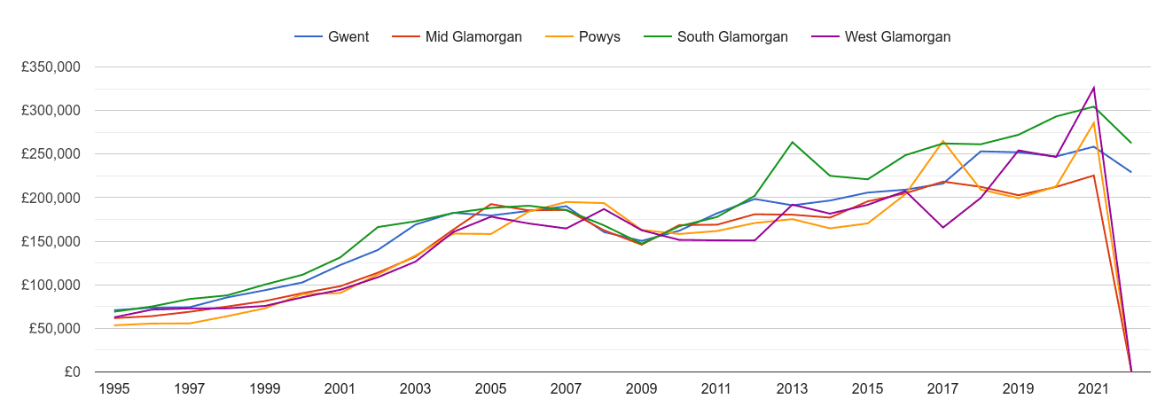 Mid Glamorgan new home prices and nearby counties