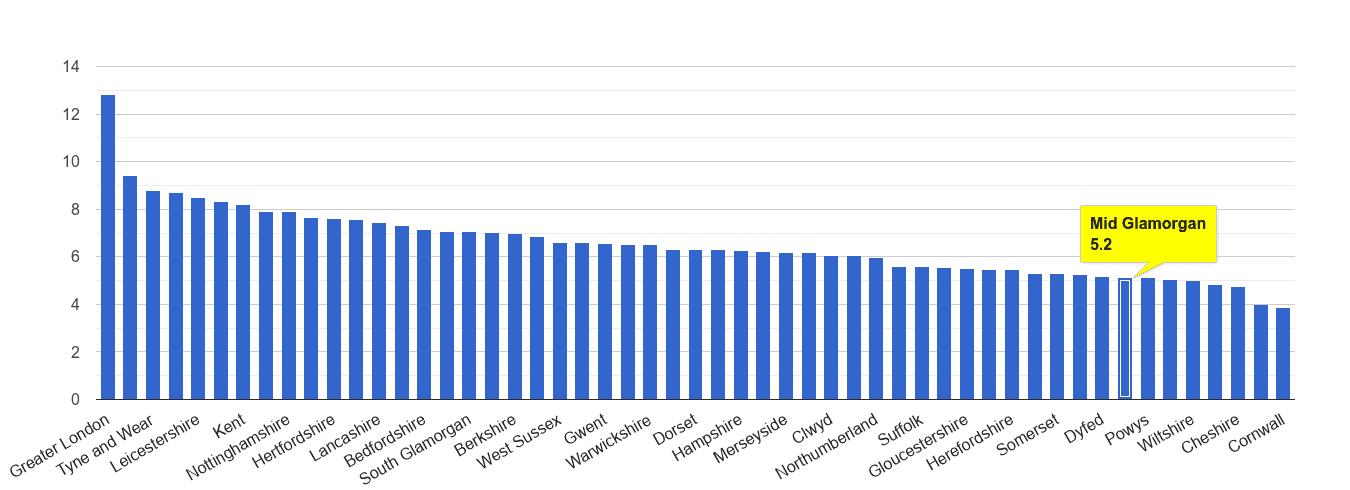 Mid Glamorgan other theft crime rate rank