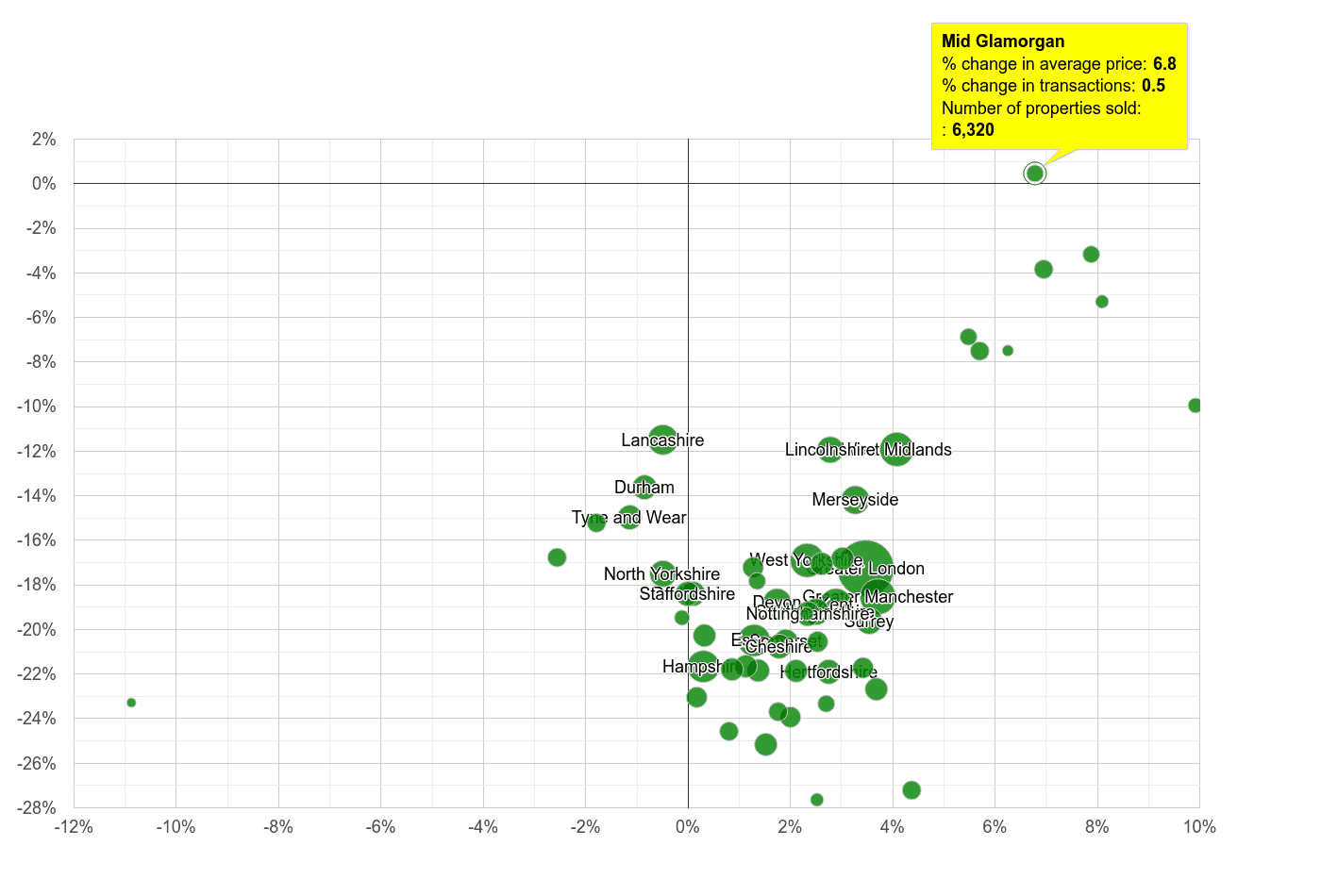 Mid Glamorgan property price and sales volume change relative to other counties