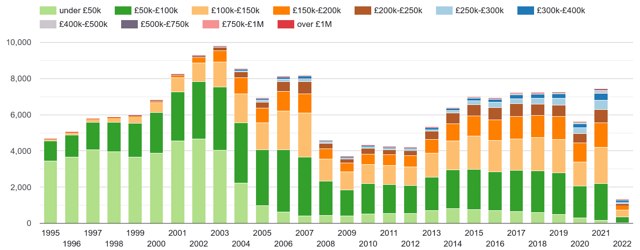 Mid Glamorgan property sales volumes