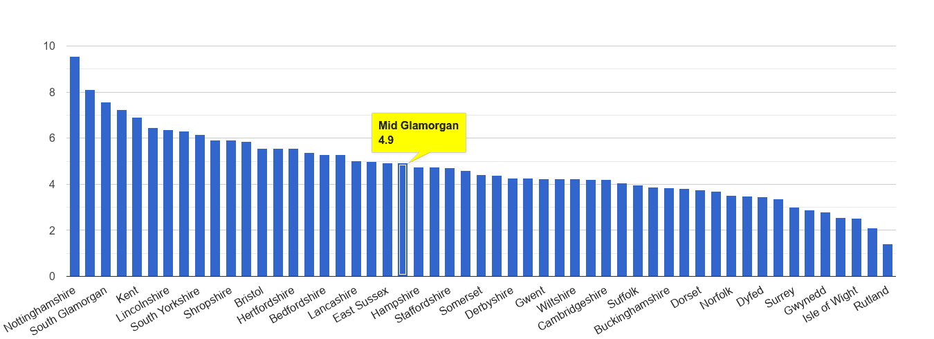 Mid Glamorgan shoplifting crime rate rank