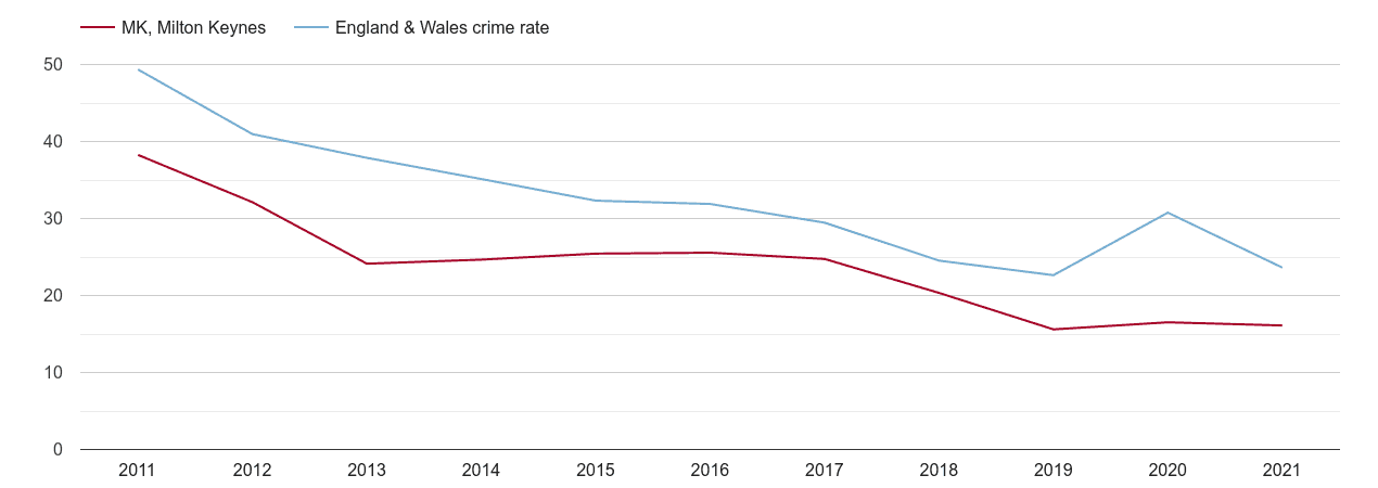 Milton Keynes antisocial behaviour crime rate