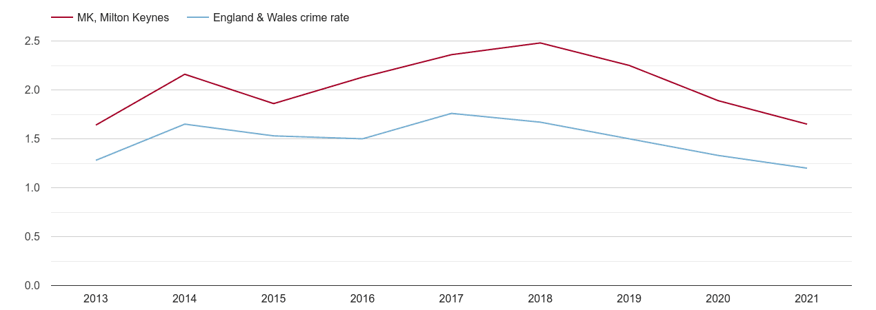 Milton Keynes bicycle theft crime rate