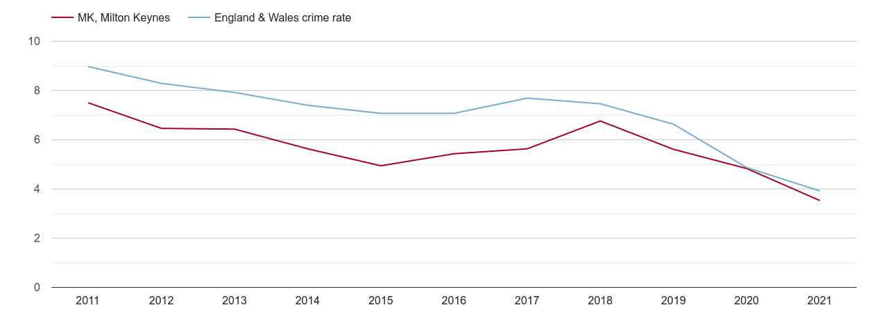 Milton Keynes burglary crime rate