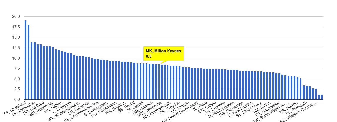 Milton Keynes criminal damage and arson crime rate rank