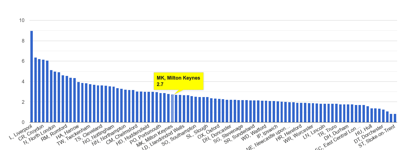 Milton Keynes drugs crime rate rank