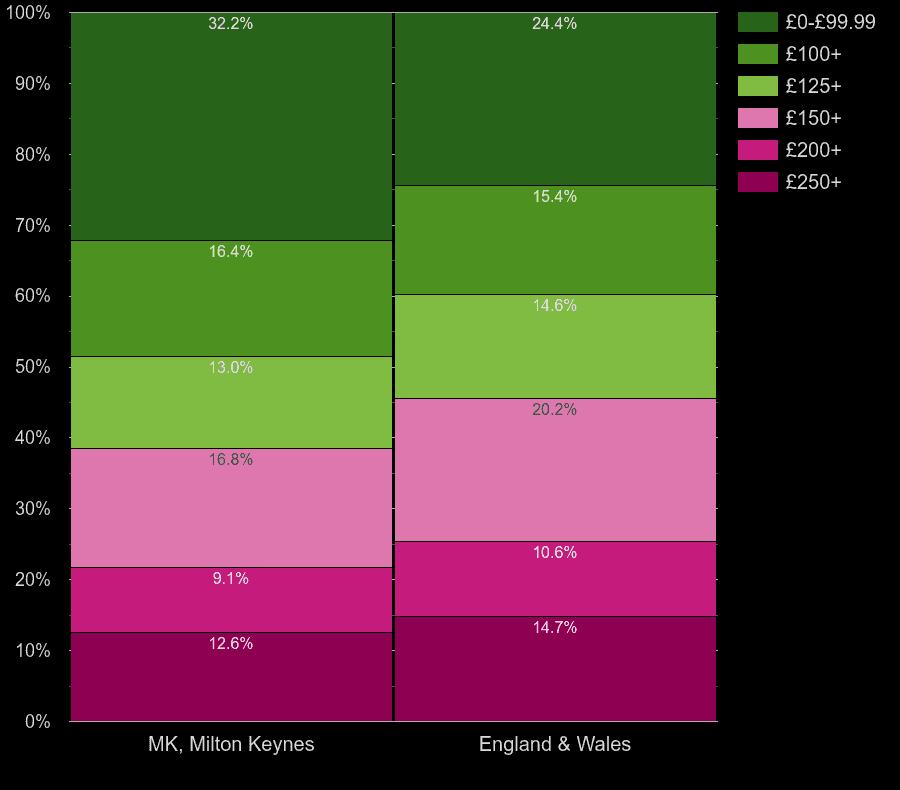 Milton Keynes flats by heating cost per room