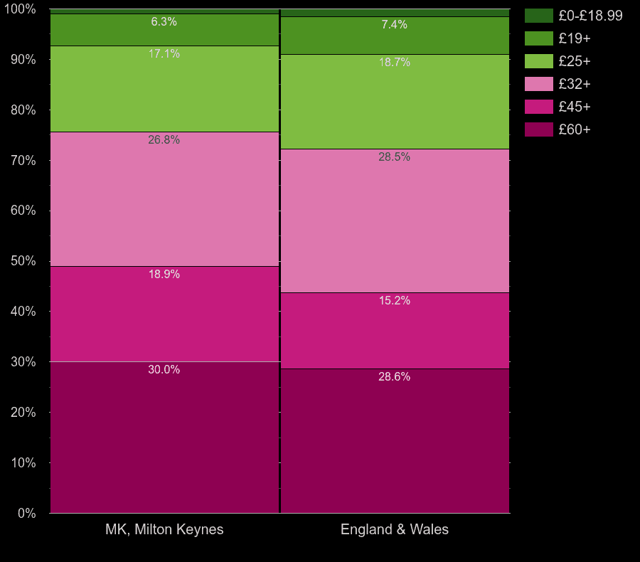 Milton Keynes flats by hot water cost per room