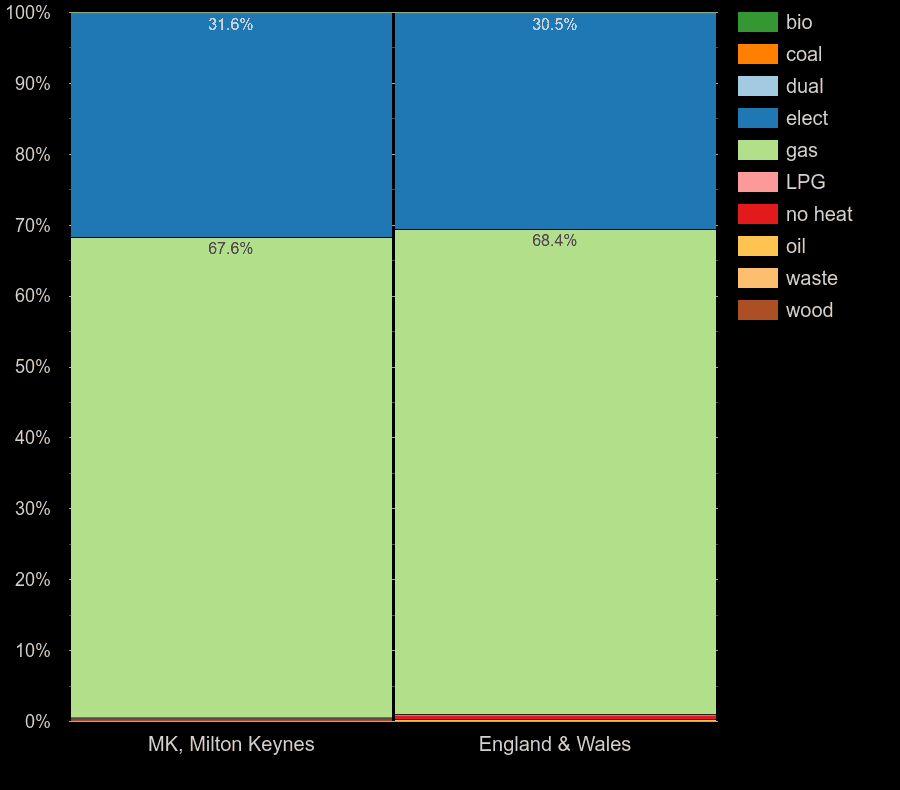 Milton Keynes flats by main heating fuel