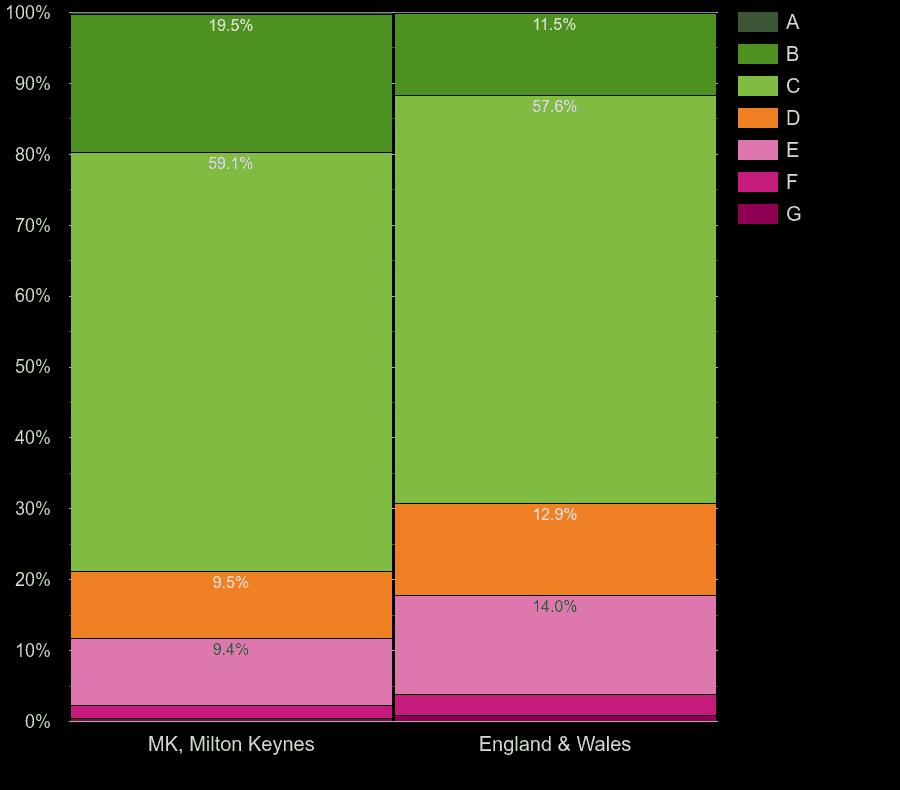 Milton Keynes homes by energy rating