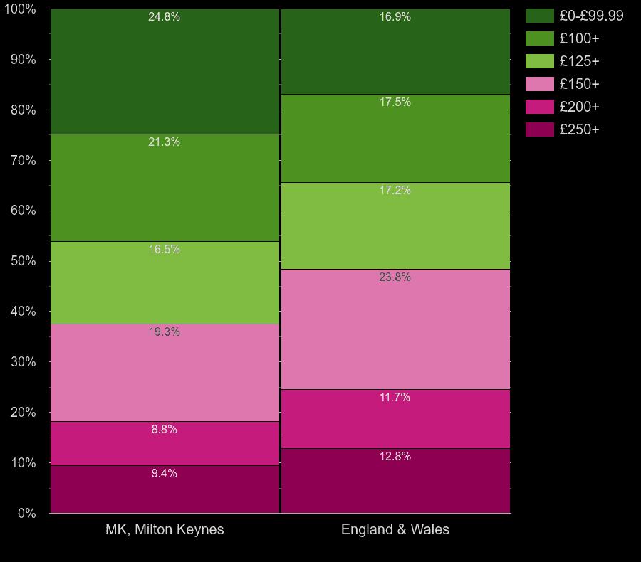 Milton Keynes homes by heating cost per room