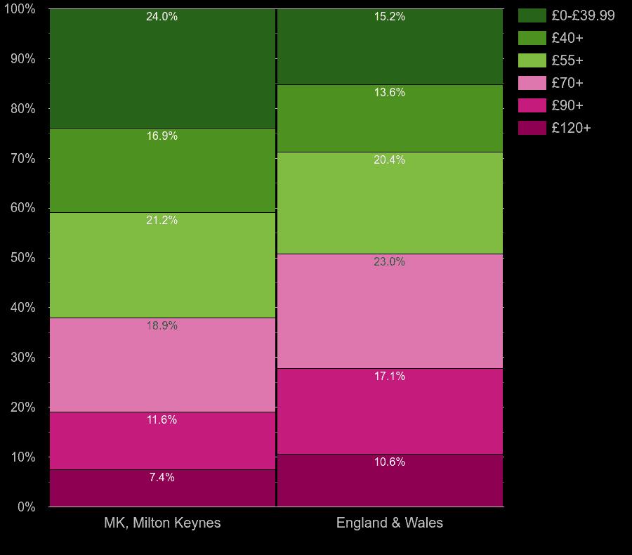 Milton Keynes homes by heating cost per square meters