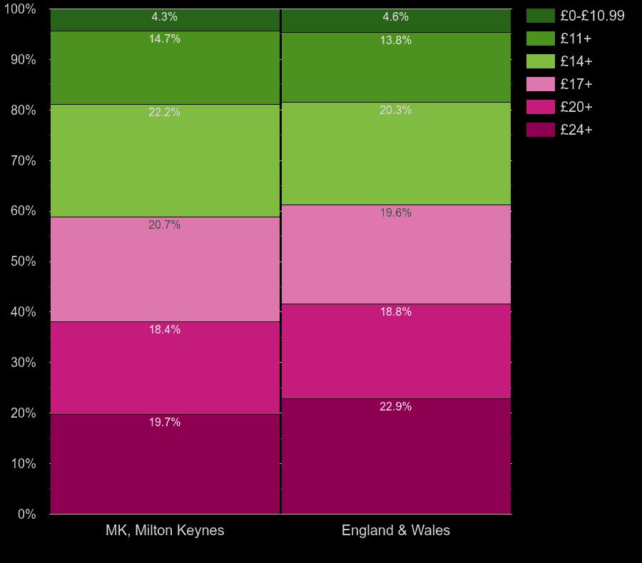 Milton Keynes homes by lighting cost per room
