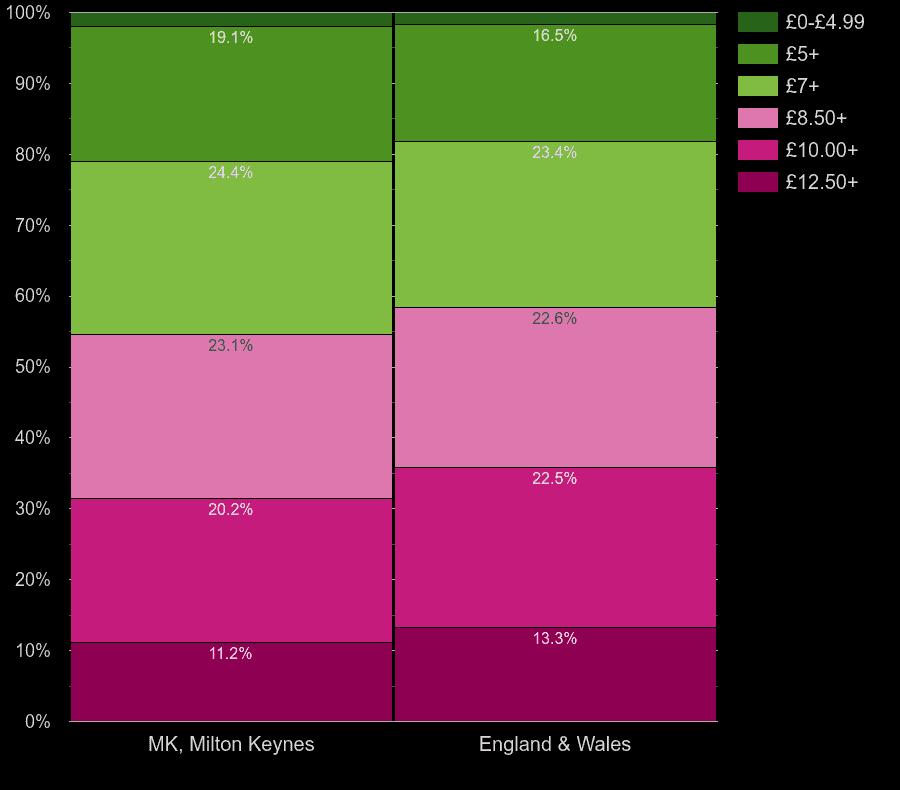 Milton Keynes homes by lighting cost per square meters