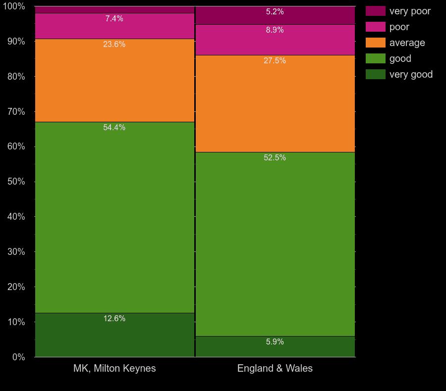Milton Keynes homes by main heating control energy efficiency