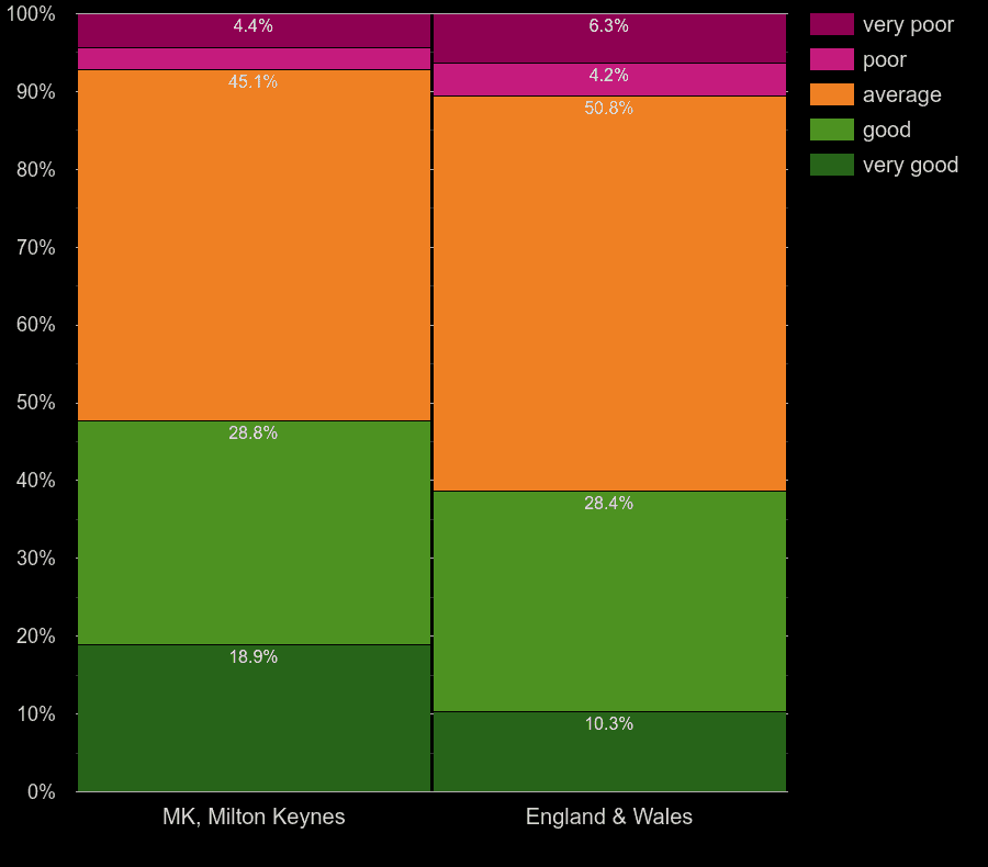 Milton Keynes homes by windows energy efficiency