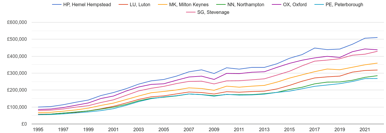 Milton Keynes house prices and nearby areas