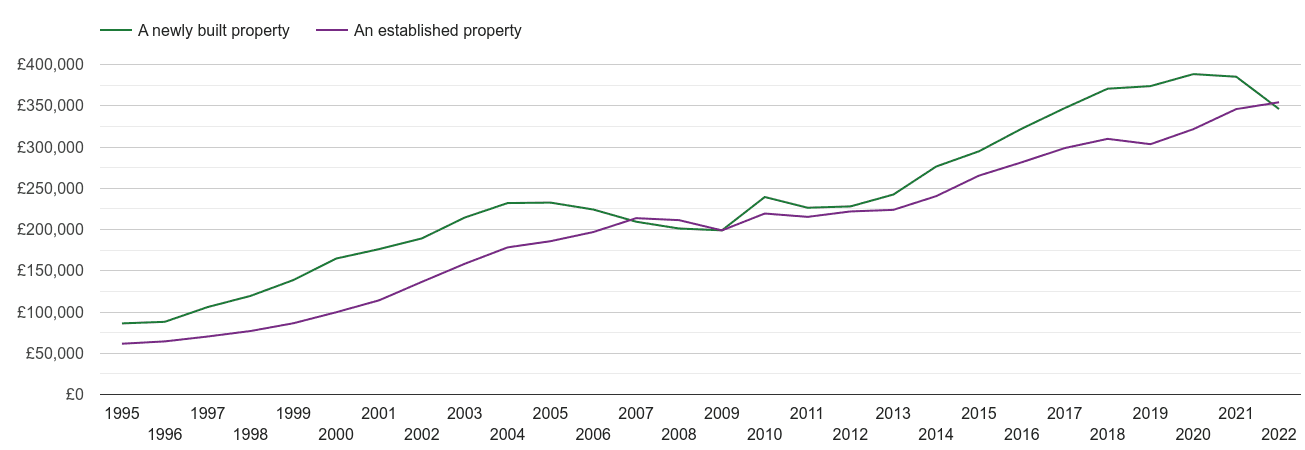 Milton Keynes house prices new vs established