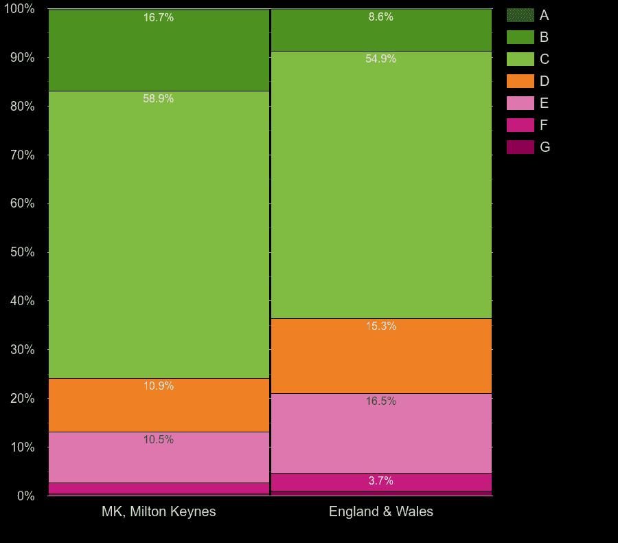 Milton Keynes houses by energy rating