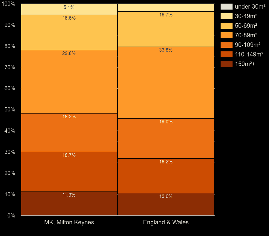 Milton Keynes houses by floor area size