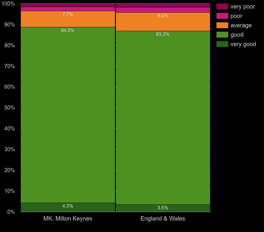 Milton Keynes houses by main heating energy efficiency