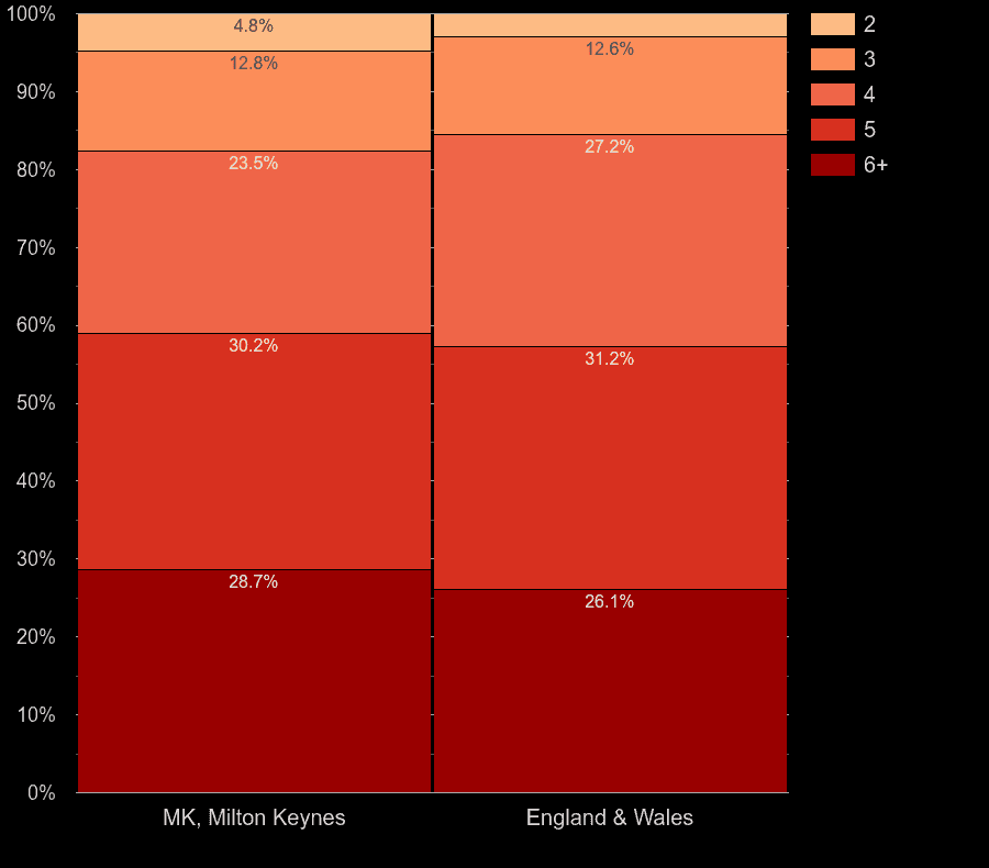 Milton Keynes houses by number of rooms