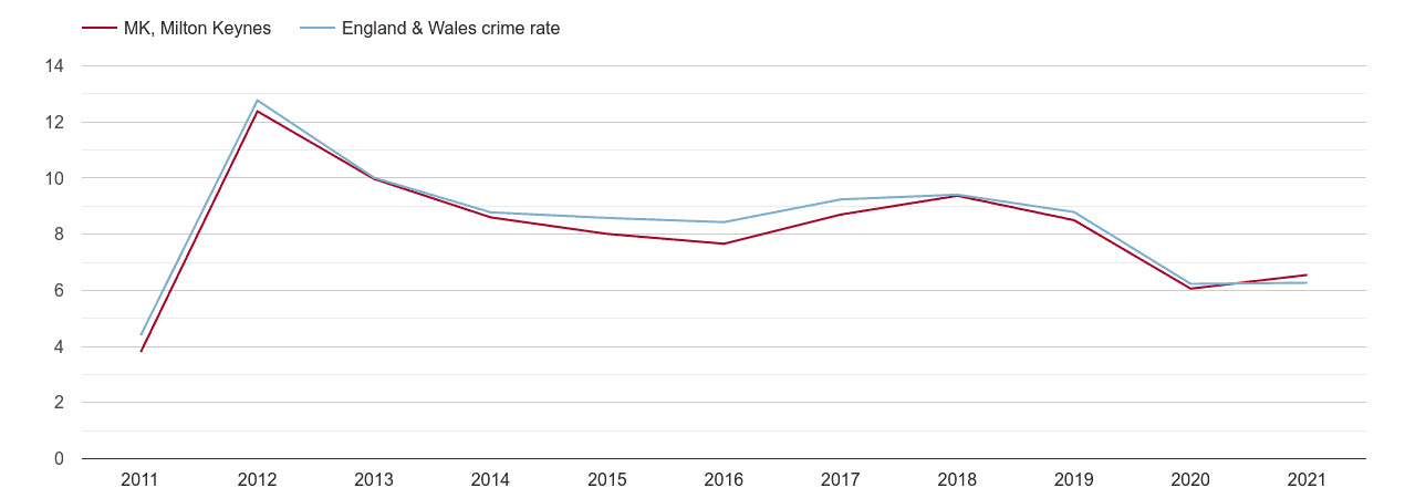 Milton Keynes other theft crime rate
