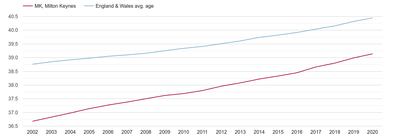 Milton Keynes population average age by year