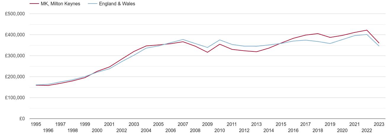 Milton Keynes real house prices
